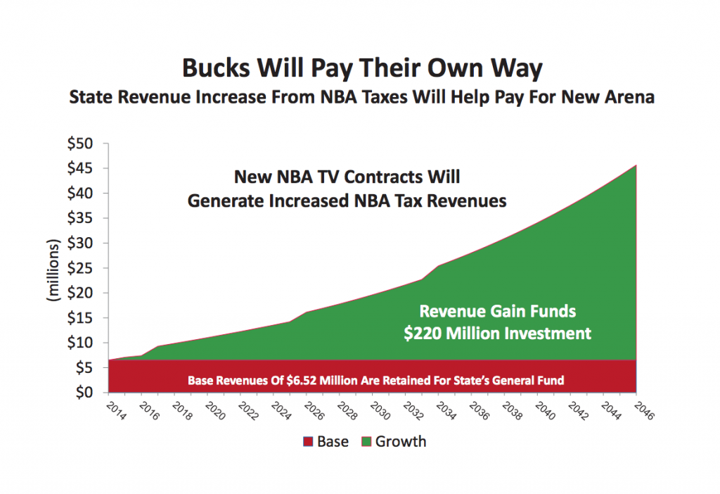 MKE Bucks Pay if they Leave chart